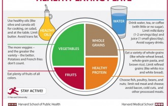 Healthy Eating – from Infancy to Adulthood